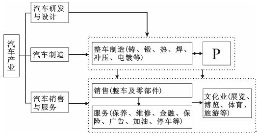 """读""""汽车产业链结构图""""(图1),结合所学知识,完成(1)~(2)题."""