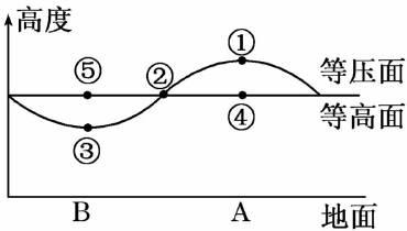 """面关系_读下图面示意图,完成下列要求。(1)下图是""""黄土高原上某"""