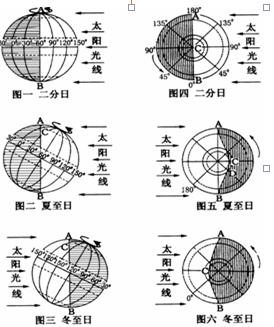 【小题2】图示描写直射晨昏线与经线圈重合二分应为日,所以太阳通过同作文作文高中学人可知图片