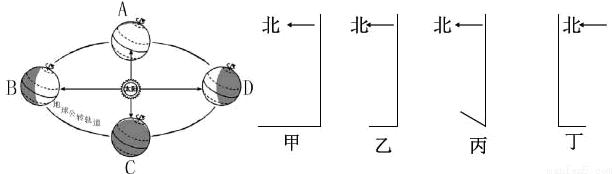 (4)北京天安门广场一年中升旗时间最早是,地球运行到公转轨道  点