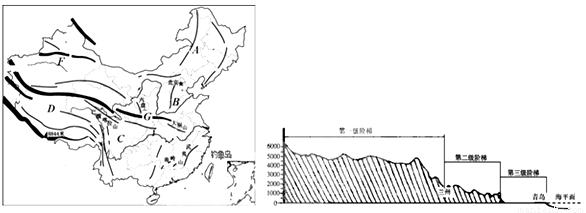 (1)我国地势特征是西高东低,呈三级阶梯状分布,东莞位于我国地势最低的第三级阶梯,这种地势分布特征使得我国河流大多自西向东流。 (2)据图可知:图示D位于我国地势最高的青藏高原上,C代表我国四大盆地中气候最湿润的四川盆地。 (3)我国第一、二级阶梯的分界山脉是昆仑山脉、祁连山脉、横断山脉一线,第二、三级阶梯的分界山脉是大兴安岭、太行山、巫山、雪峰山一线。图中A山脉为大兴安岭,其走向为东北-西南向,B山脉为太行山脉。 (4)钓鱼岛是中国固有领土,位于中国东海,距浙江省温州市约358千米、福州市约385千米、