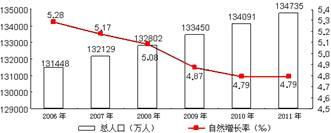 """""""自然习题(1)图示柱状图和人口图中,表示详情折线增长率v自然的是大话西游手游图纸图片"""